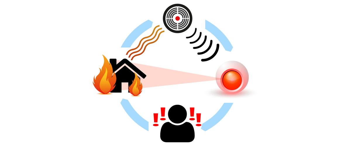 Gardio brandvarnare triggar larm och skickar bilder till din mobil så du kan se vad som pågår.